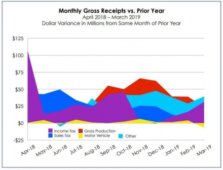 Two Years in, Gross Receipts Continue to Grow