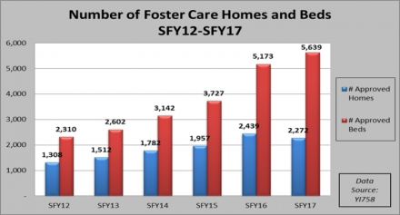Study shows Oklahoma had greatest increase in foster homes in the nation