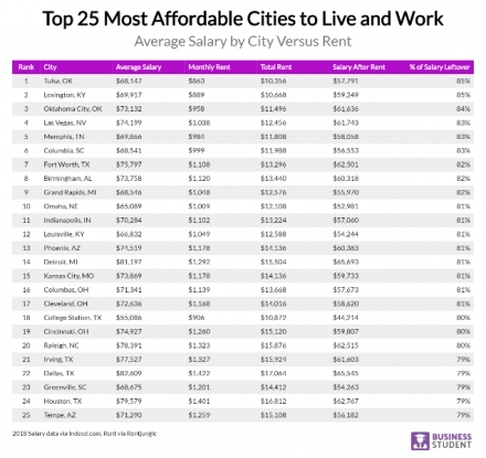 Oklahoma Has 2 of the top 25 Most Affordable Cities to Work and Live